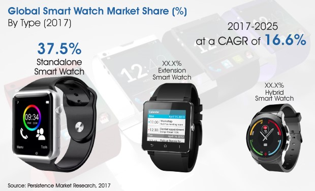 smart watch market share