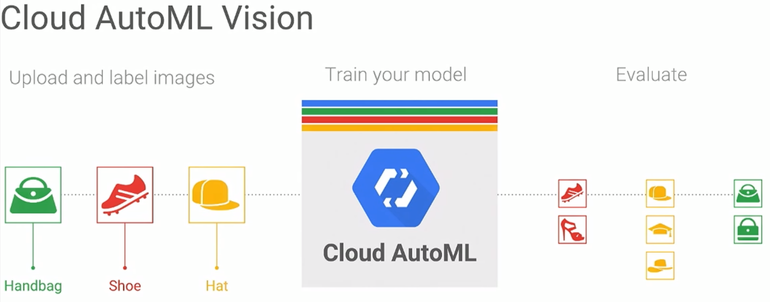 AutoML Vision