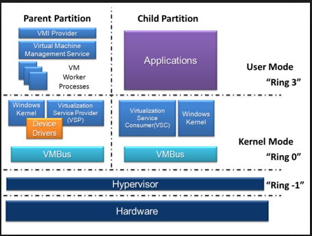 Microsoft Hyper-V server virtualization