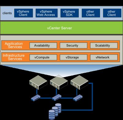 VMware vSphere server virtualization