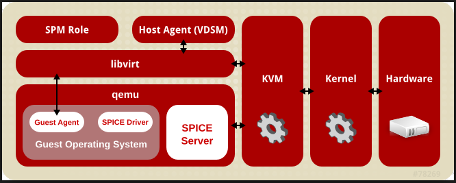 Red Hat KVM server virtualization