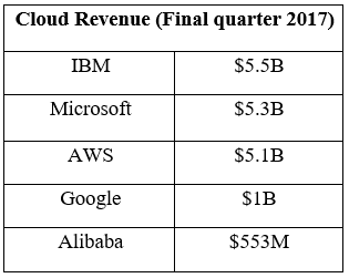 Cloud revenue ibm microsoft aws