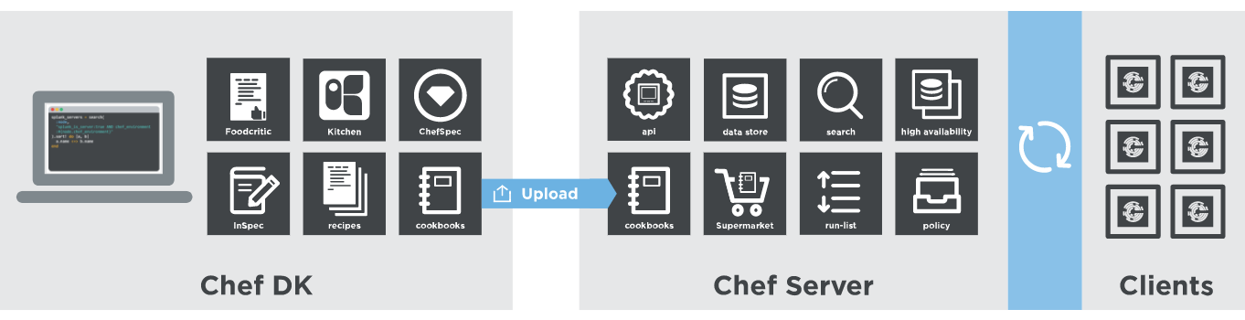 DevOps automation tools chef