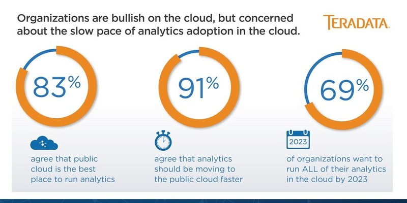 The State of Analytics in the Cloud