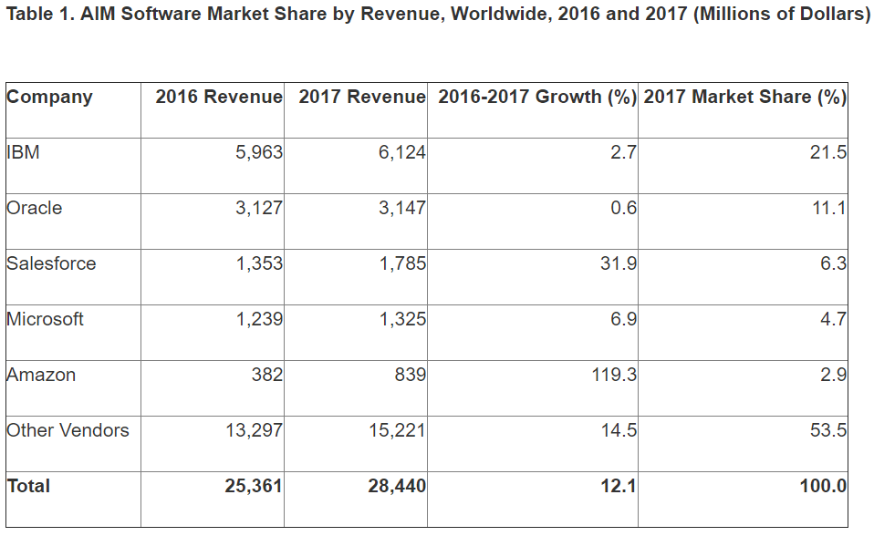 AIM market