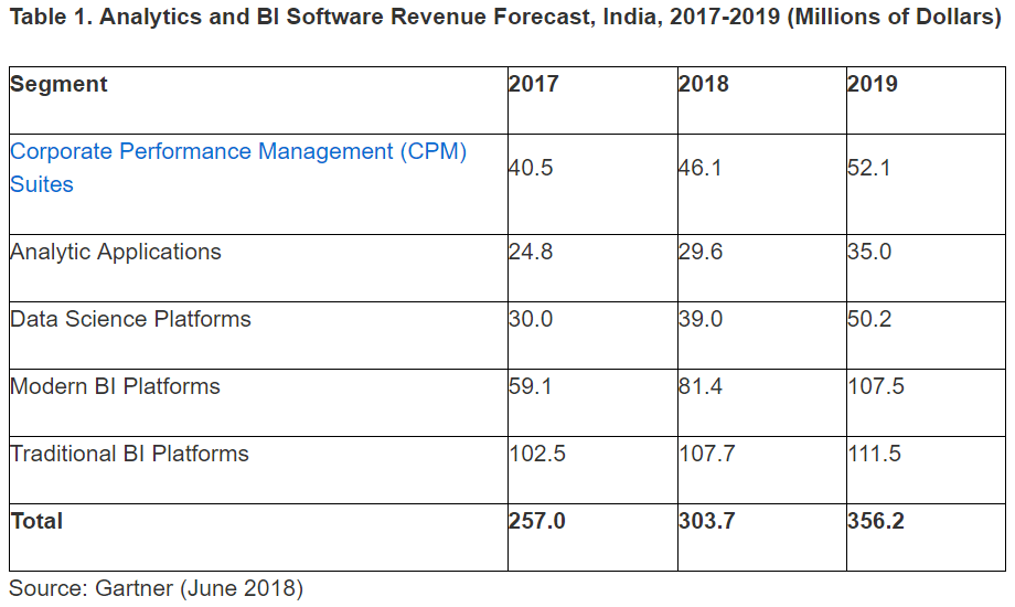 analytics and business intelligence (BI) software market in India