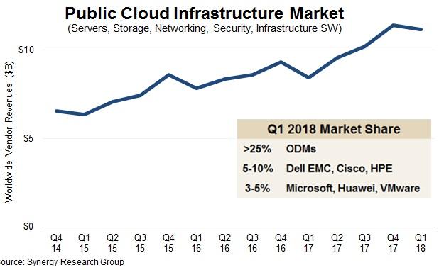 Public cloud infrstructure market 1Q18