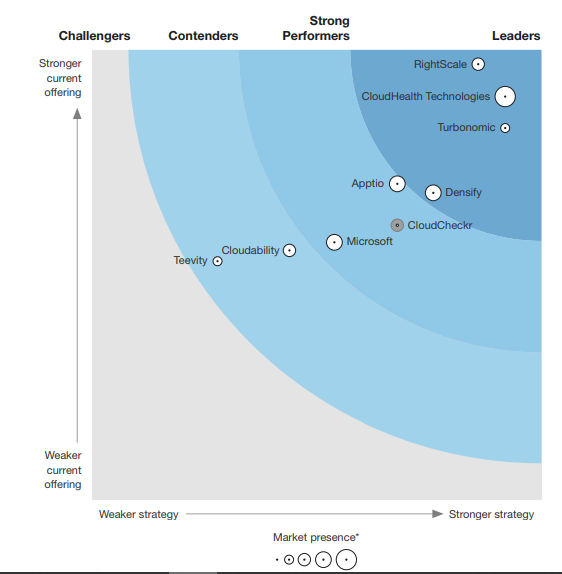 Forrester Wave Cloud Cost Monitoring and Optimization Report, Q2 2018