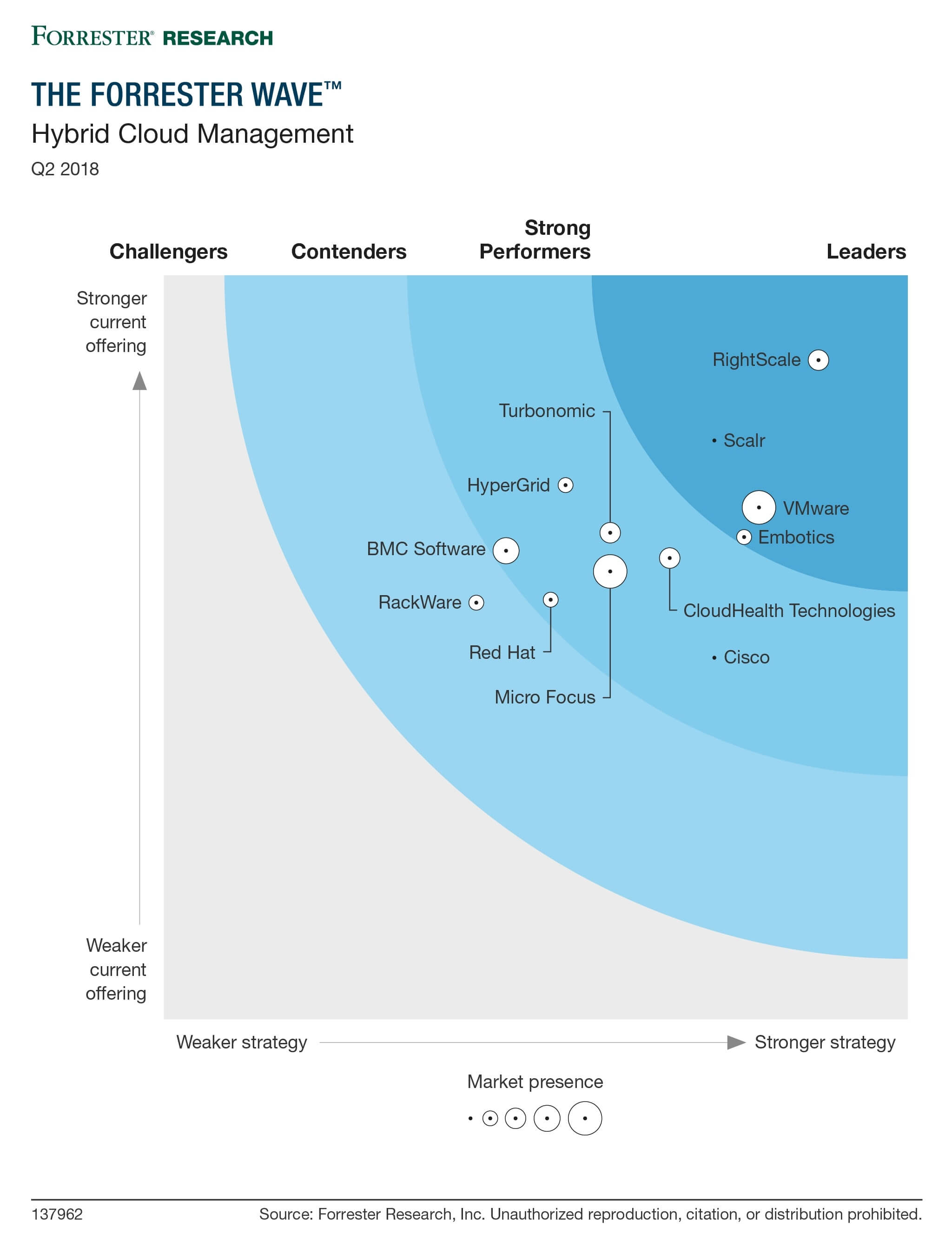 the forrester wave hybrid cloud management q2 2018