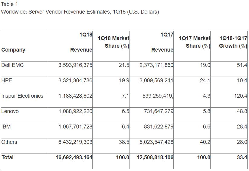 server market revenue 1Q18