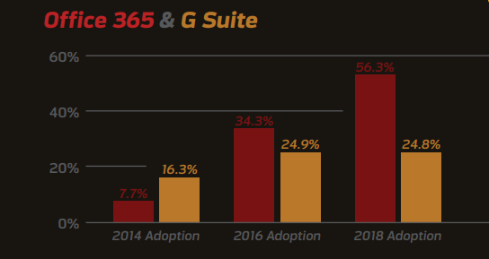 Over half of organizations have now deployed Office 365