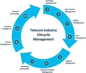 Telecom Industry Lifecycle Management