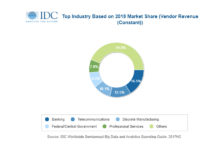 Revenues for big data and business analytics solutions to hit $27 billion in APAC by 2022: IDC