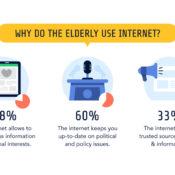 What do the elderly do online?