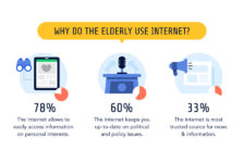 What do the elderly do online?