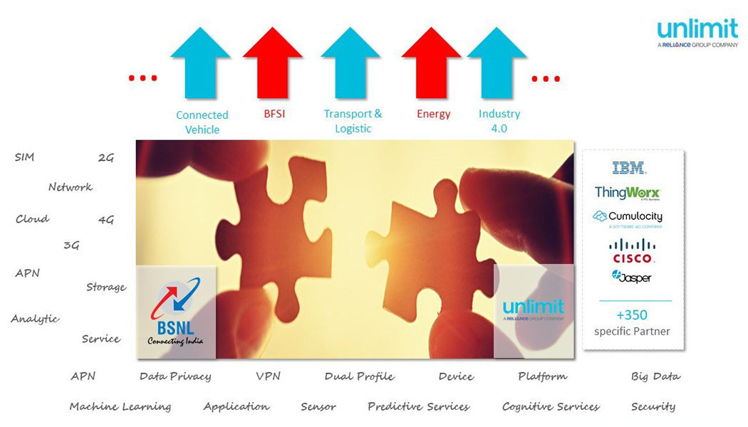 BSNL Unlimit partnership