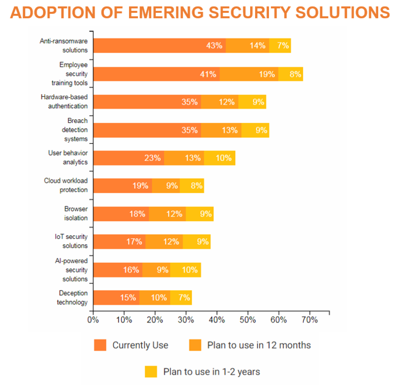 Adoption of emerging security solutions
