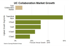 Collaboration software market to reach $45B in 2019, with Cisco and Microsoft as dominants: Synergy Research