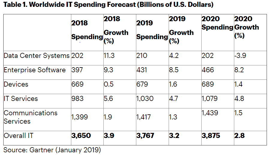 Gartner IT spending in 2019