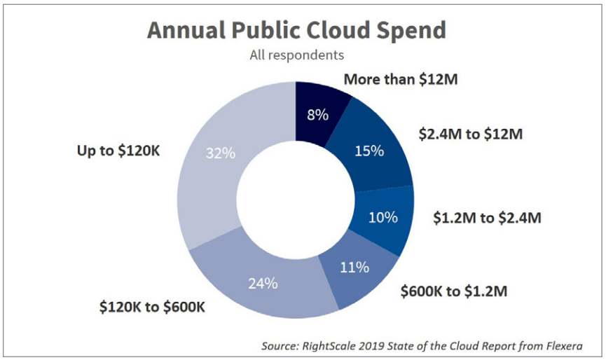 Annual public cloud spend