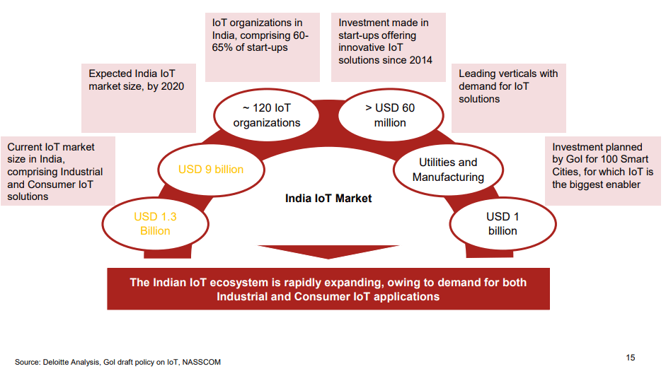 Current State of Indian IoT Market