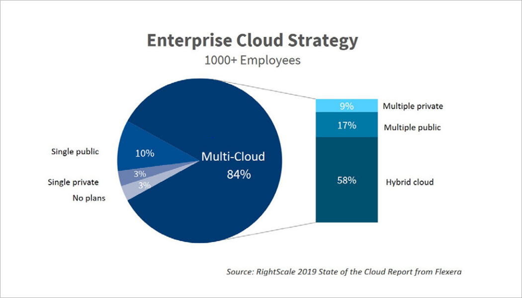 2019 State of the Cloud report