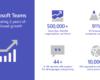 Microsoft Teams second anniversary