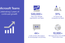 Microsoft Teams second anniversary