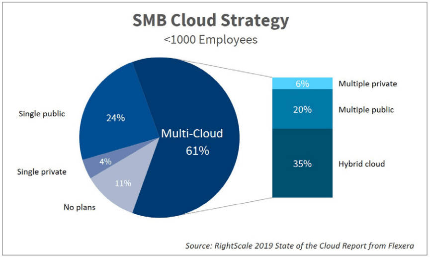 SMB Cloud Strategy