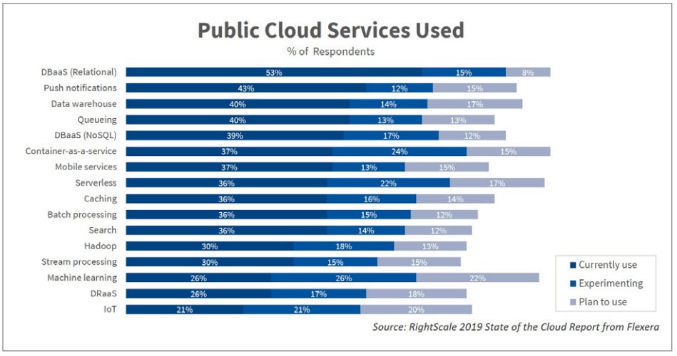 most used cloud services in 2019