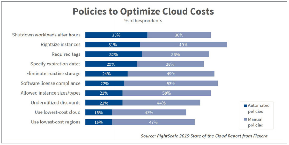 policies to optimize cloud costs