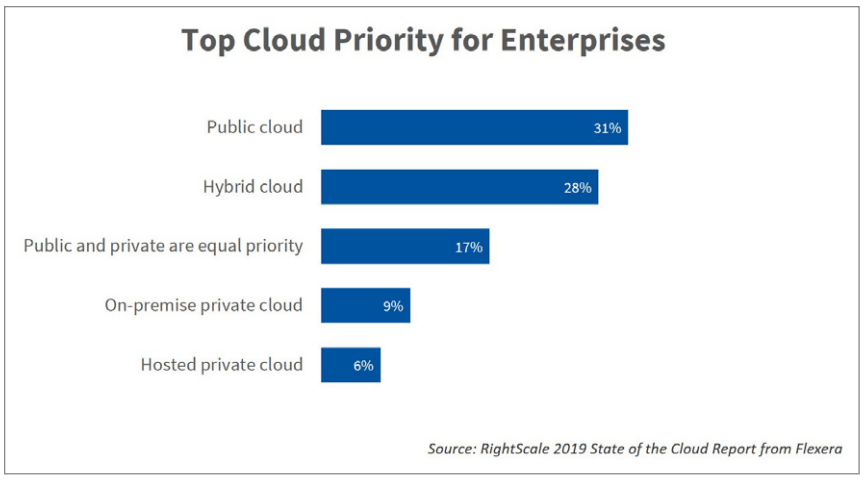 top cloud priority