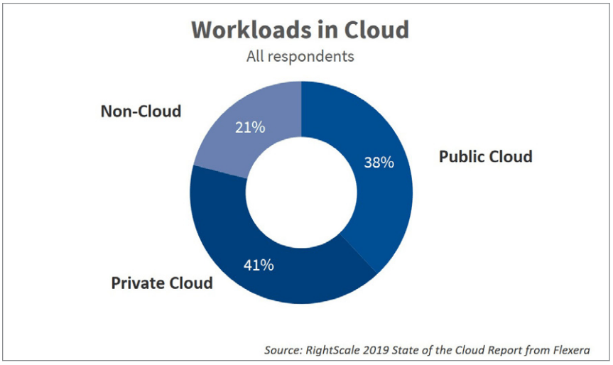 workloads in cloud