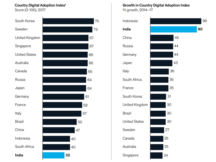 digital adoption index of India