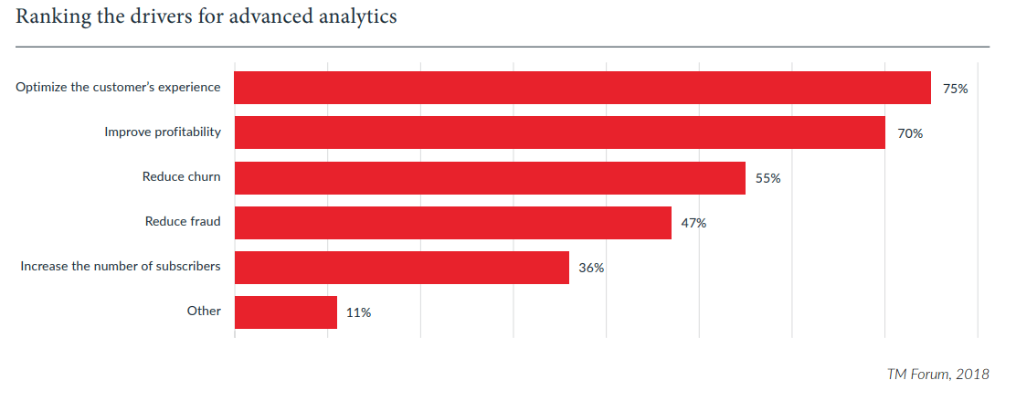 drivers of advanced analytics