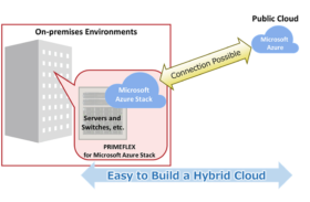 Fujitsu Launches Sales of its PRIMEFLEX for Microsoft Azure Stack Vertically Integrated Platform