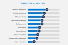Microsoft IoT Signals report