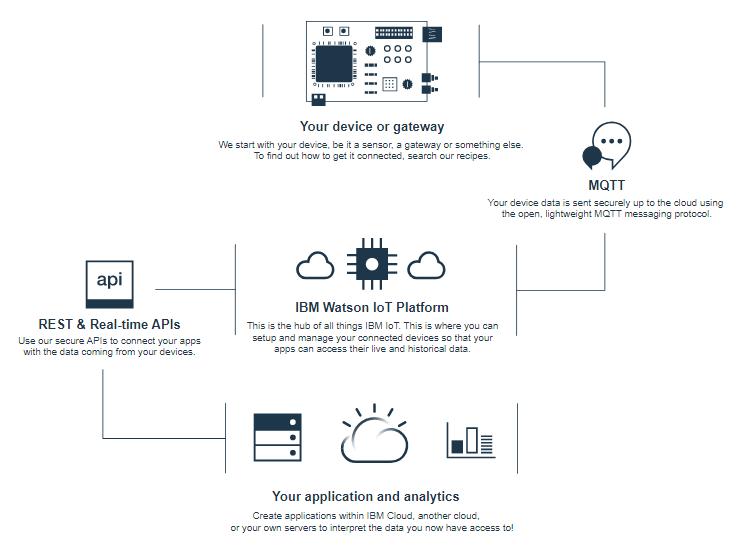 IBM IoT