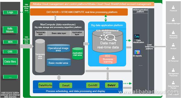 Alibaba Data Stream