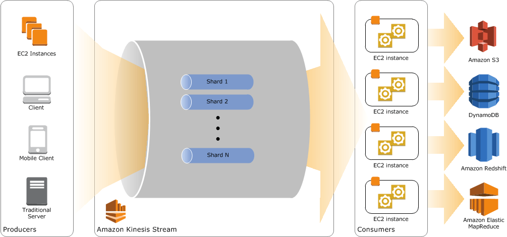 AWS Data Stream
