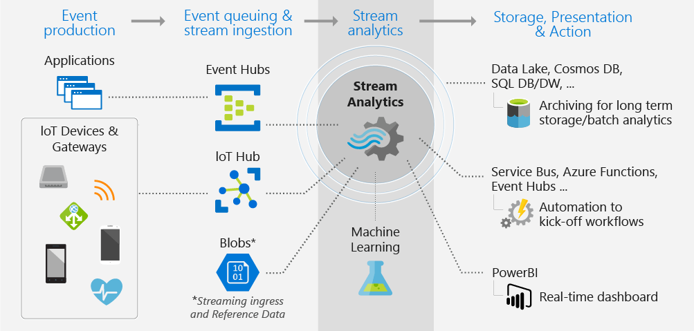 Azure data stream