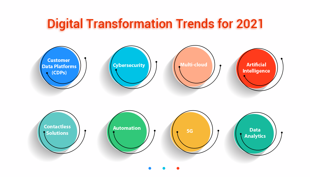 Digital Transformation Trends 2021