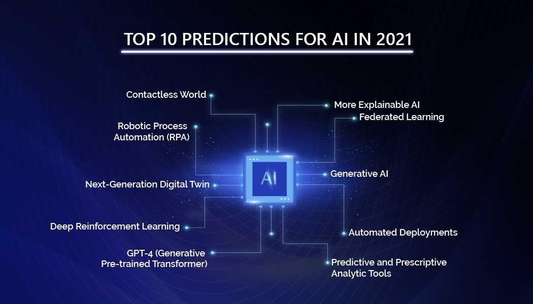 AI predictions