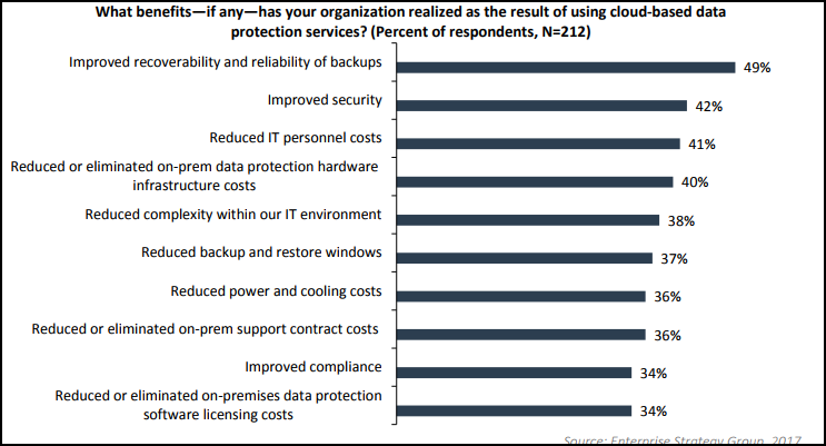 Top 7 reasons why it is important to backup your files in today's age of cyberthreats 6