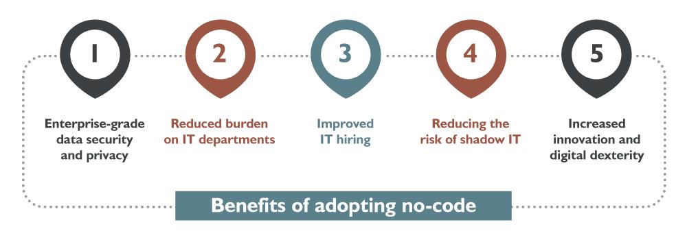 Benefits of adopting no-code