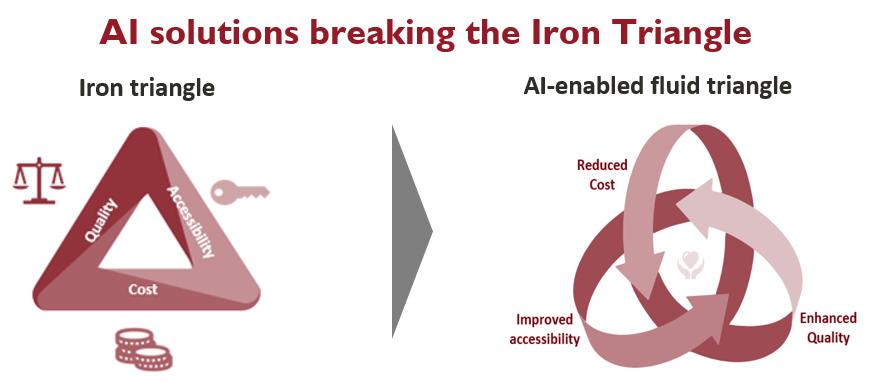 AI Healthcare Iron Triangle