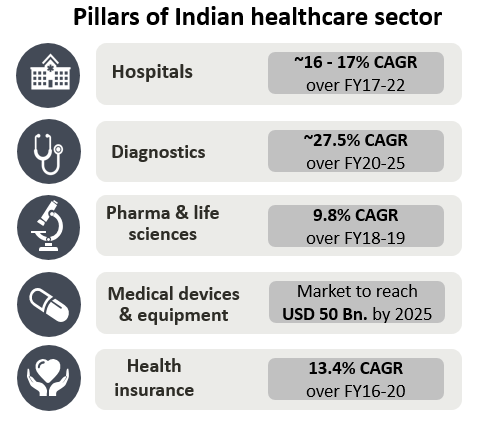 Indian healthcare